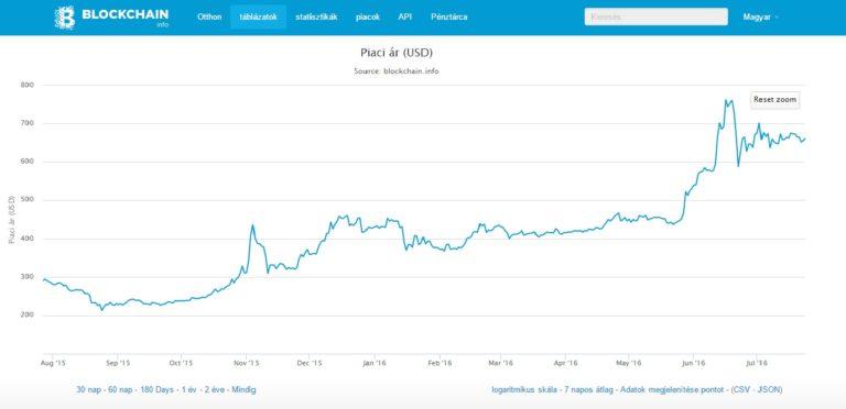 bitcoin árfolyam grafikon