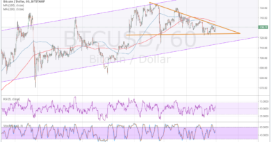 Bitcoin heti piaci elemzés