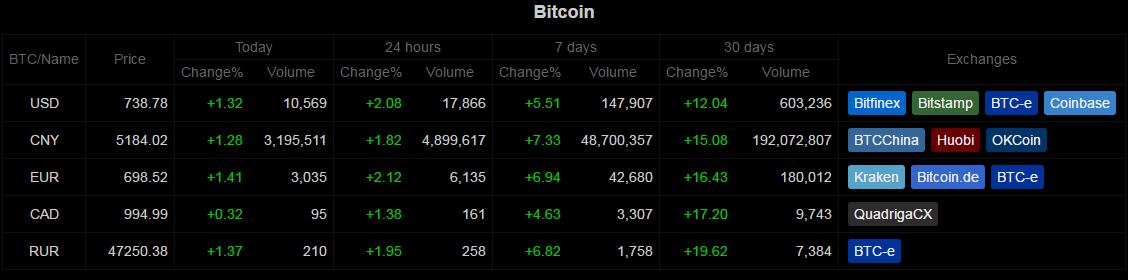 Bitcoin wisdom