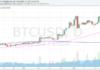 Bitcoin heti piaci elemzés - 47. hét