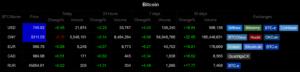 Bitcoin árak