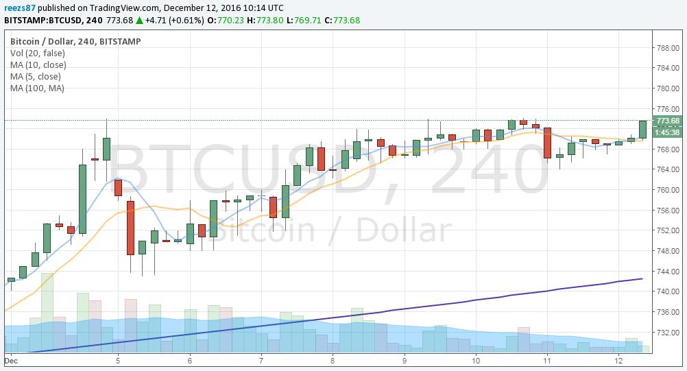 Hétfőn még 740 dollárnál kezdett a bitcoin