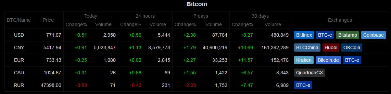 Bitcoin heti piaci áttekintés