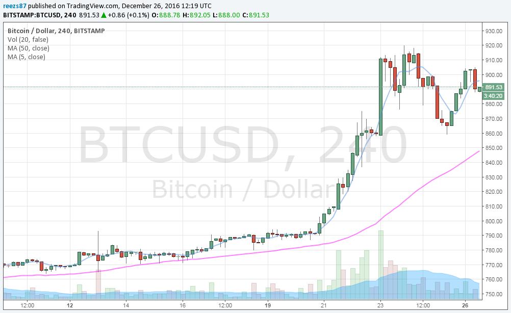 Karácsonyi bitcoin menetelés