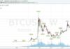 900 dollár felett a bitcoin