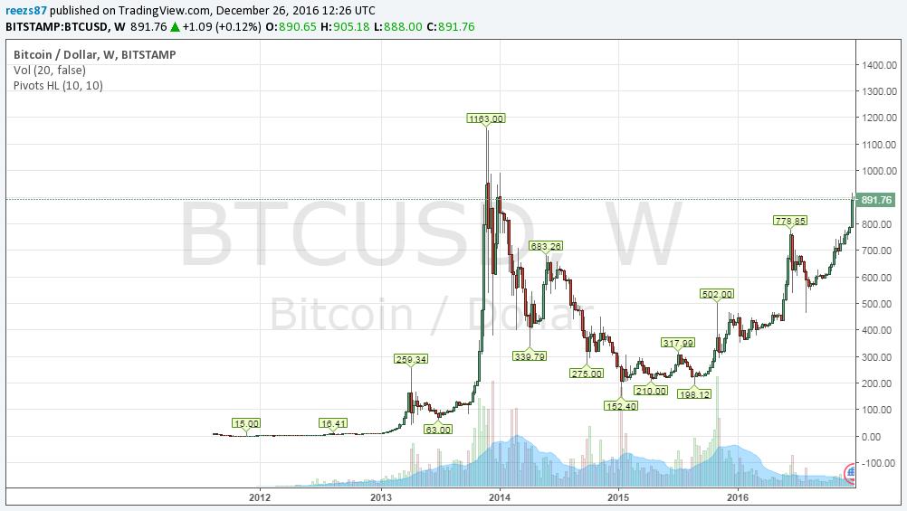 bitfinex bitcoin árfolyam)