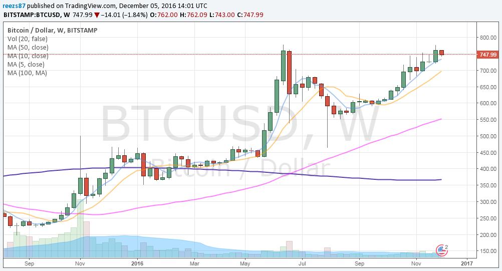 Bitcoin hosszútávú emelkedő trend