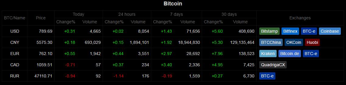 Bitcoin heti picai áttekintés