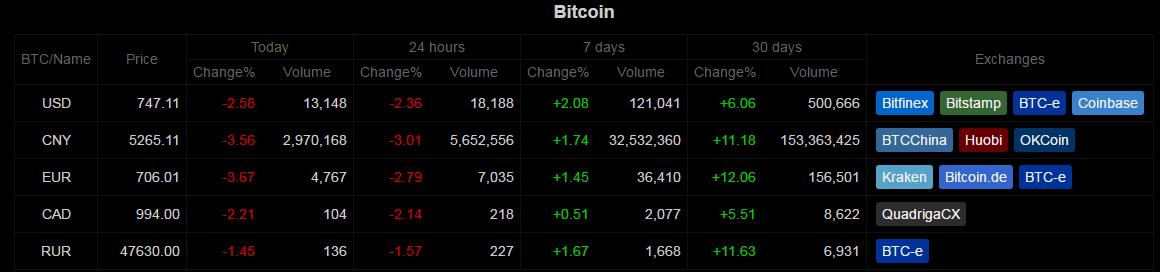 Bitcoin heti piaci áttekintő