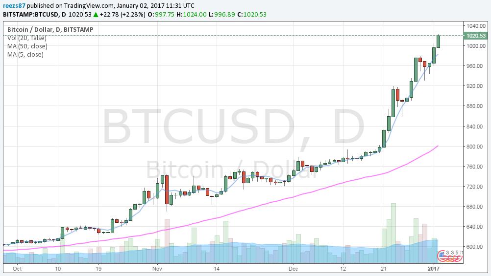 Mozgóátlagok szerint nincs trendforduló hangulat - magyarán, az 1000 dollárt ér egy bitcoin nemsokára a múlté