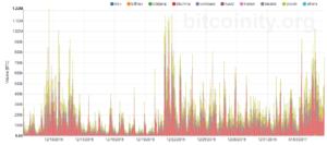 BTC trading volume