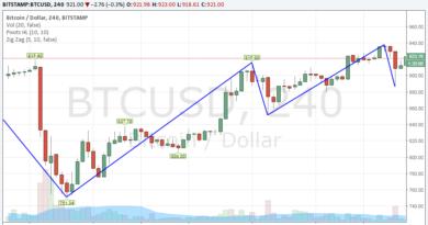Emelkedő BTC trend