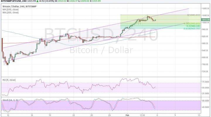 Ismét növekszik a bitcoin árfolyama