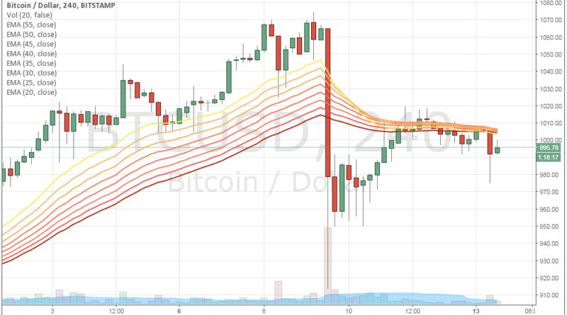 Negatív hírek miatt esett vissza a bitcoin árfolyam