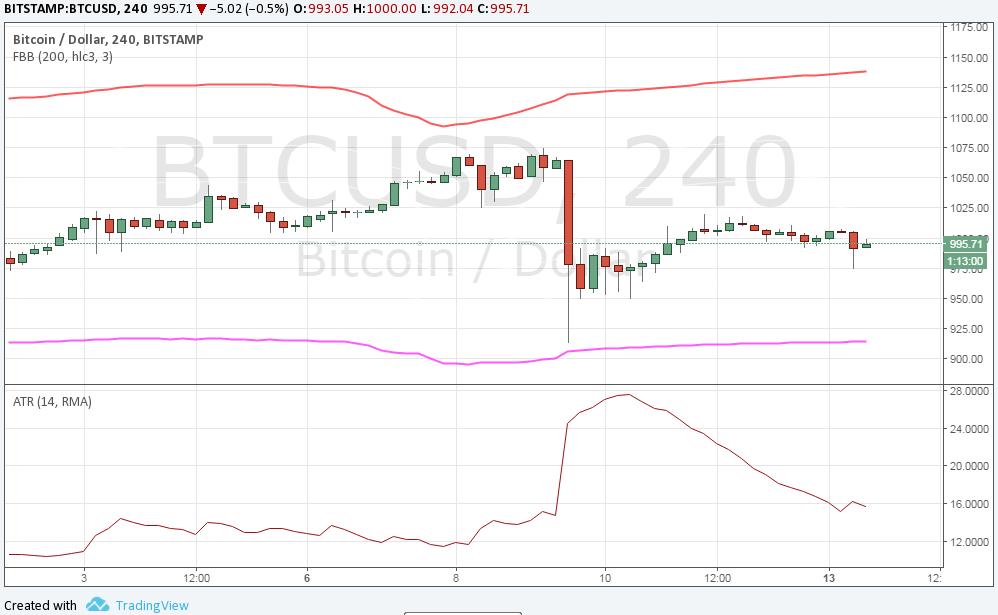Valahol ezer dollár alatt bállhat a bitcoin ára