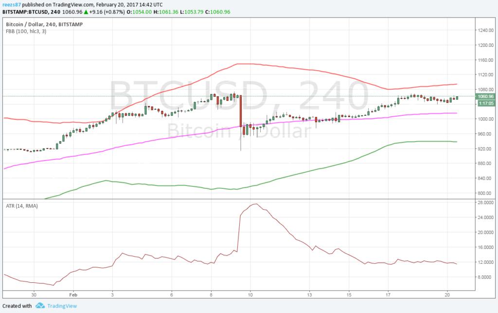 Megmaradt az emelkedő trend a bitcoin piacán