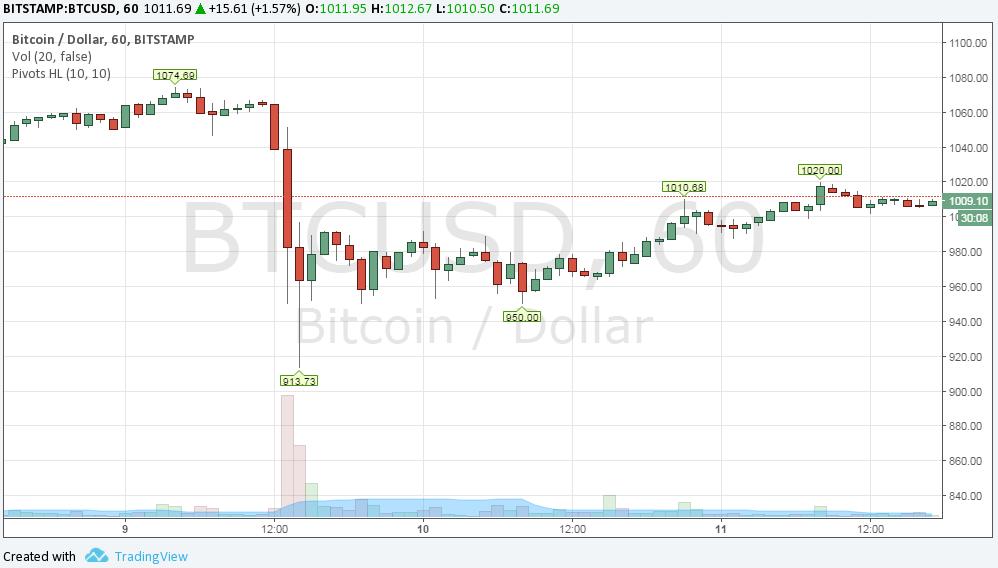 10%-ot esett a bitcoin árfolyama