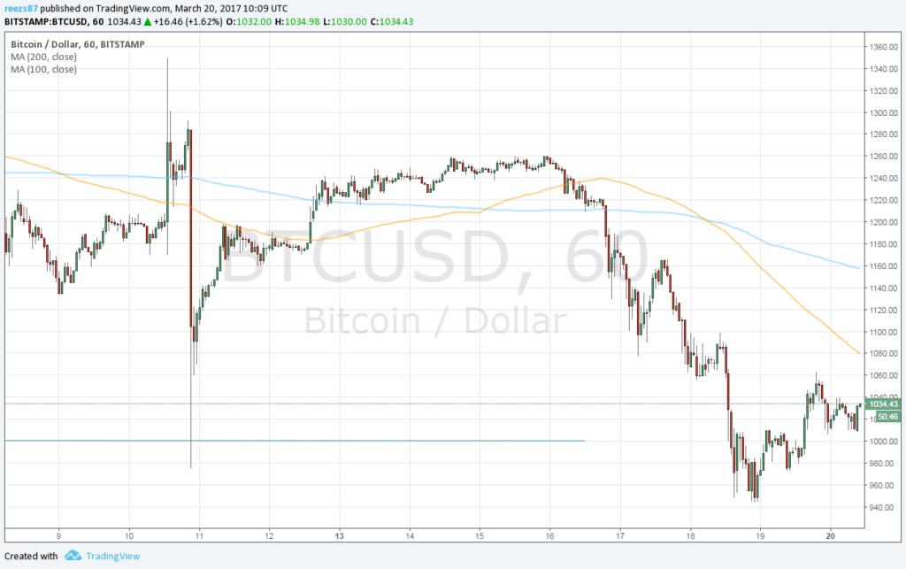 Eljöhet a trendforduló a bitcoin árfolyam emelkedésben