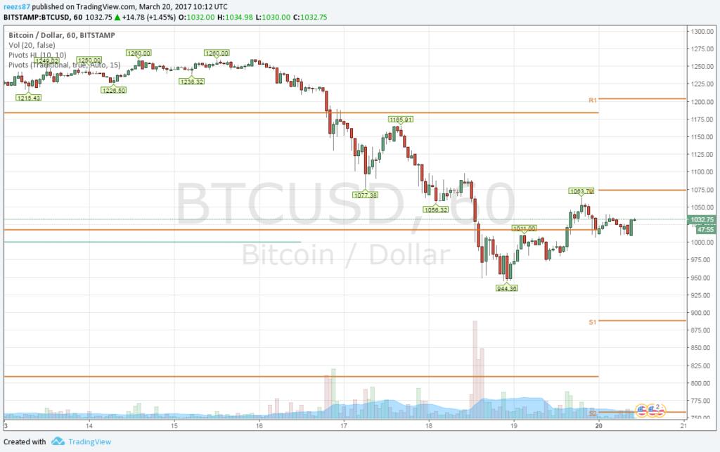 Folyamatosan csorog lefelé a bitcoin ára