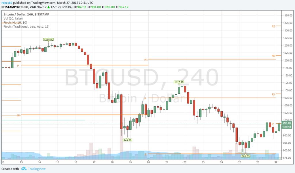 Folytatja a lejtmenetet a bitcoin