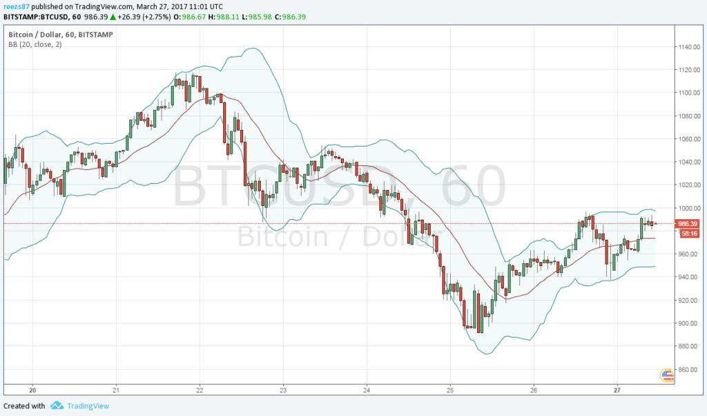 Középtávon eshet a bitcoin ára