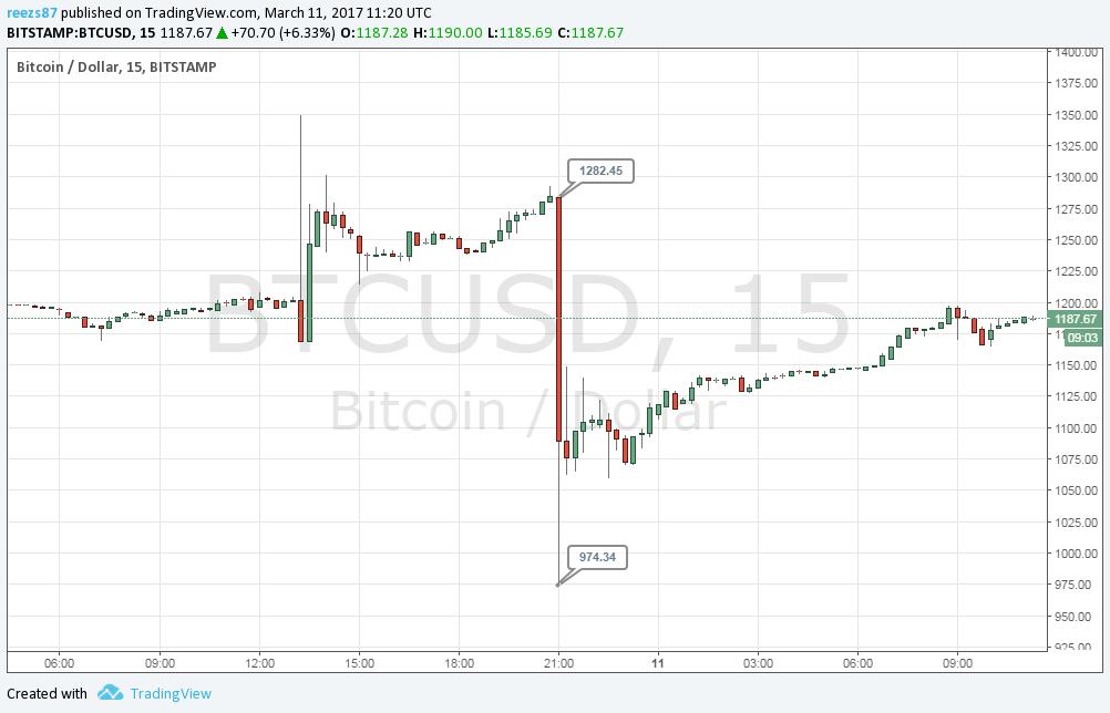 975 dollárig esett vissza a bitcoin ára