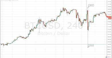 1000 dollár felett a bitcoin árfolyama egy hónapja