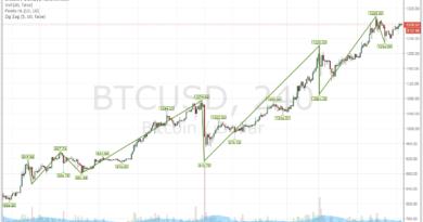 Magasra jutott a bitcoin