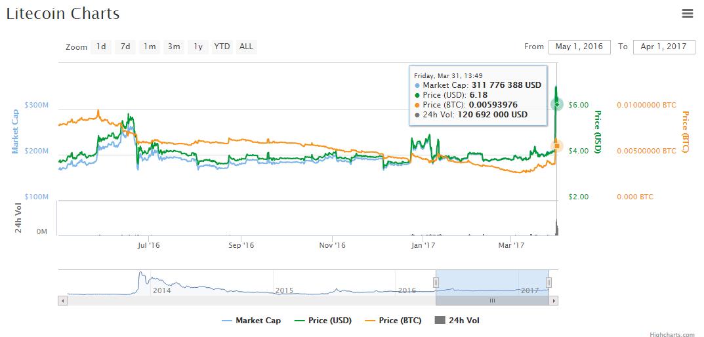 A litecoin az 5. legnagyobb altcoin a piacon