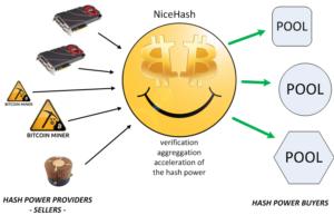 Hogyan működik a Nicehash