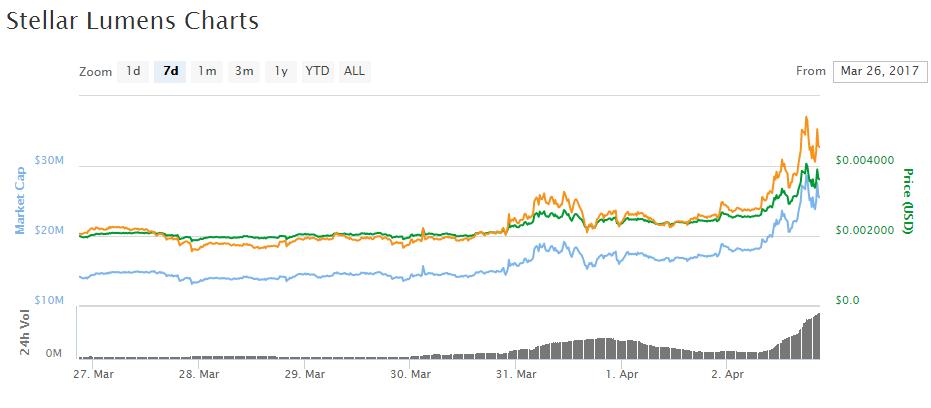 Bitcoin-Stellar Giveaway Program