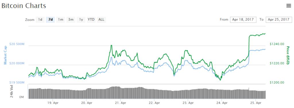 További emelkedésben a bitcoin