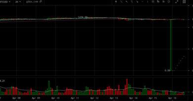 0,06 dollárt egy bitcoinért?!