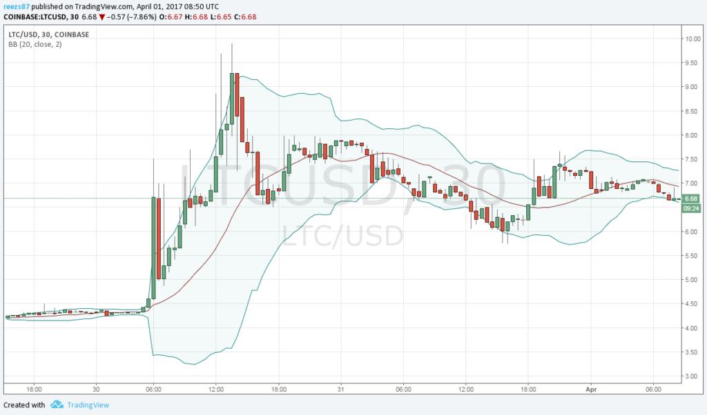 A litecoin piaci kapitalizációja 300 millió dollár felett jár
