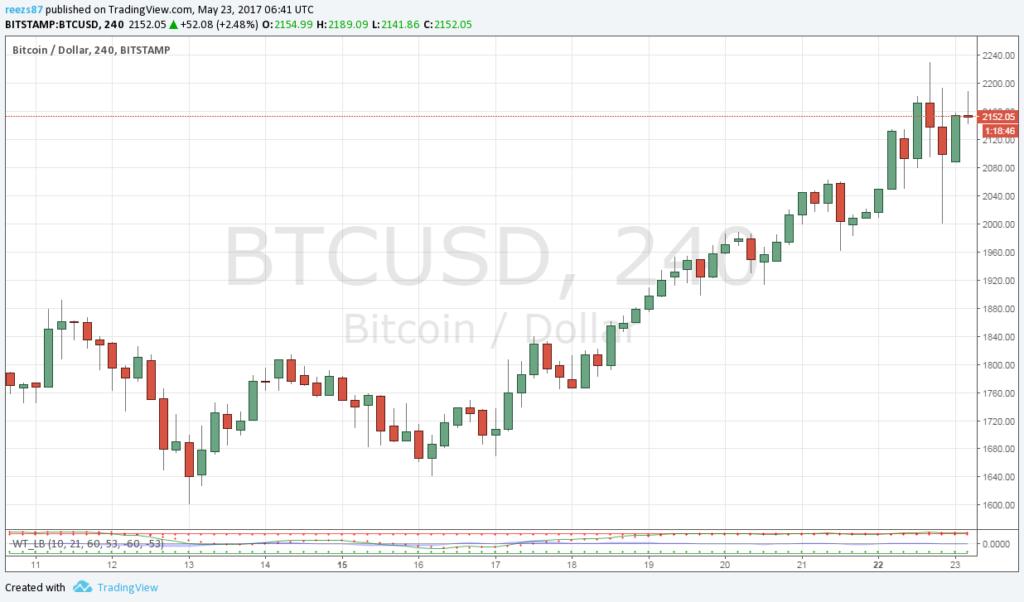 Bitcoin árfolyam a magasban