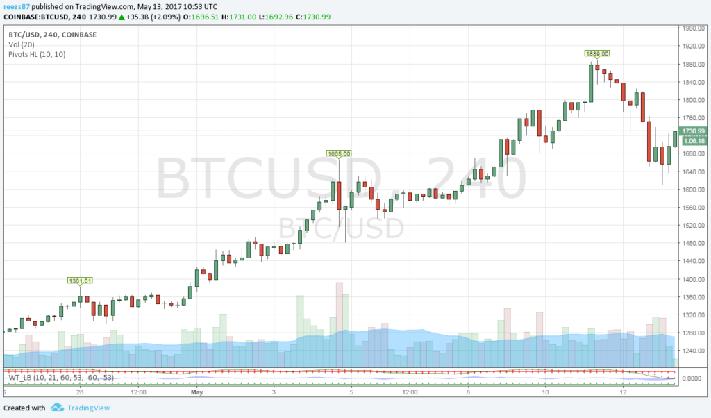 profitálni a bitcoin árfolyam