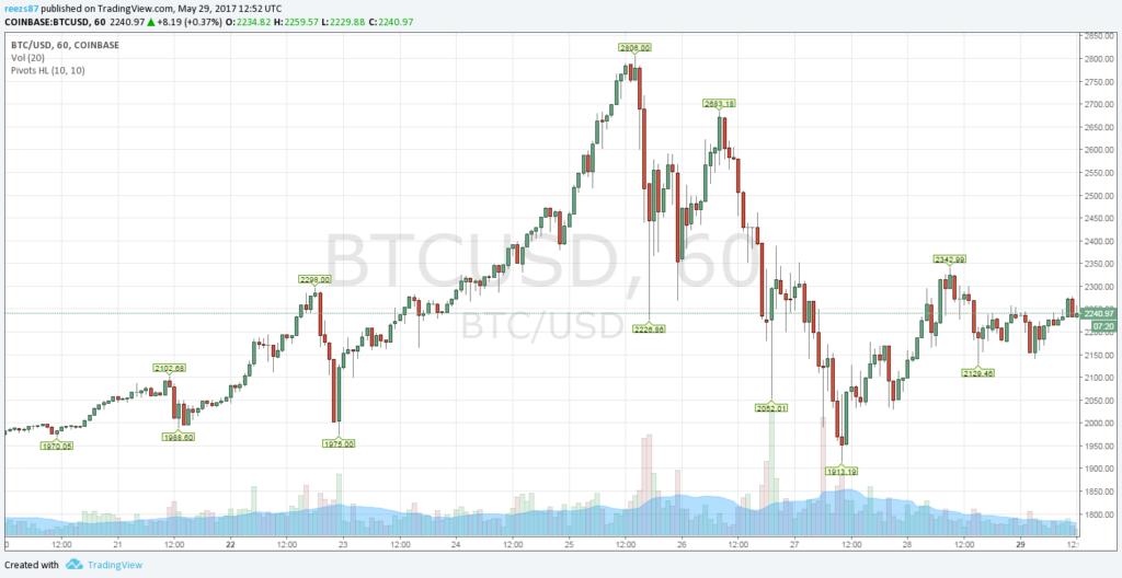 2200 dollár felett a bitcoin árfolyama