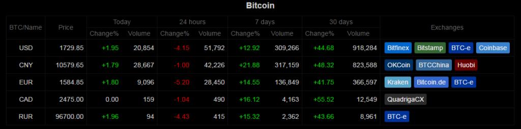 Bitcoin árfolyamok a különböző tőzsdéken