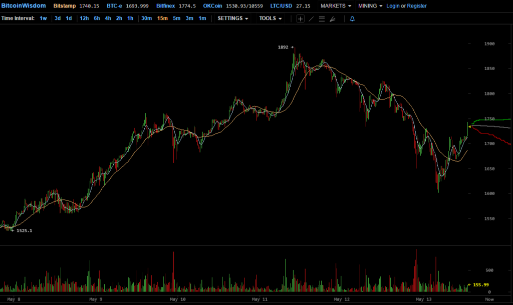 Bitcoin Wisdom piaci pillant felvétel