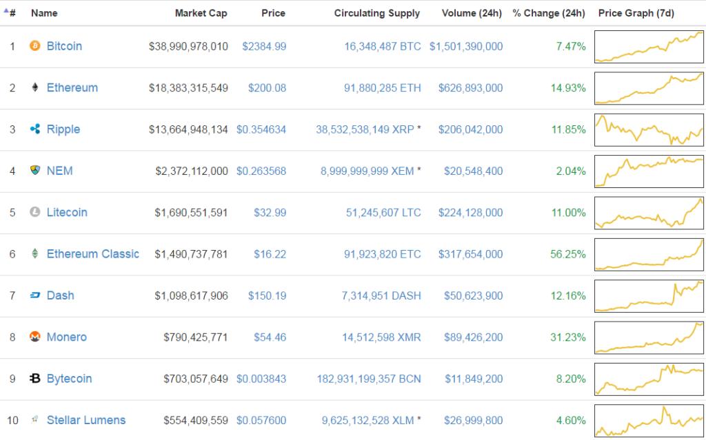 A top 10 kriptopénz piaci kapitalizációja megduplázódott