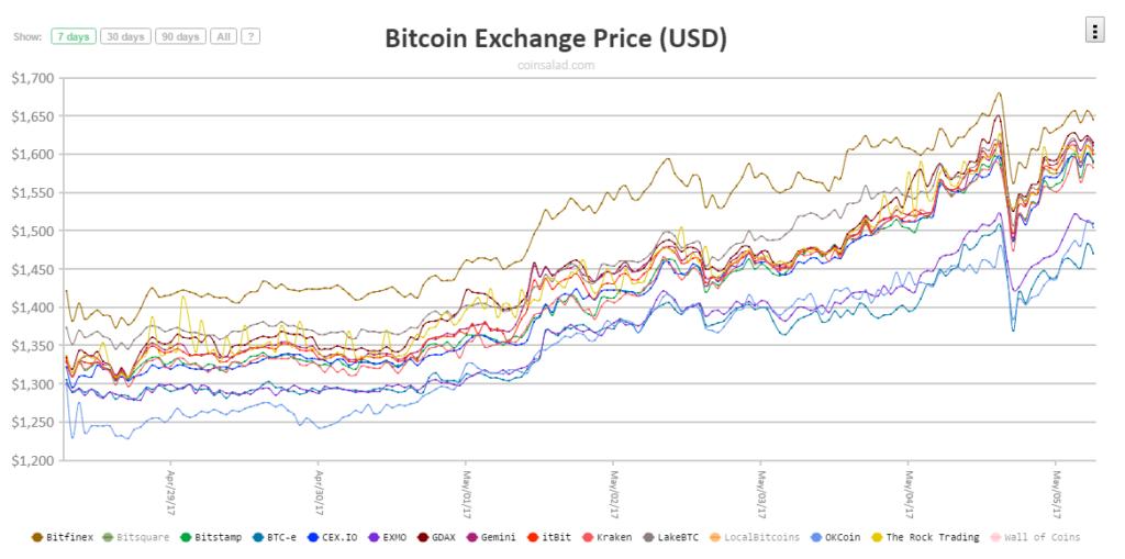 Árfolyam különbözetek az egyes bitcoin tőzsdék között