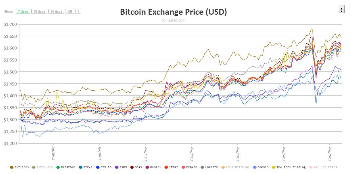 A Bitcoin ár becslésénél sokan nem veszik ezt figyelembe | Cryptofalka