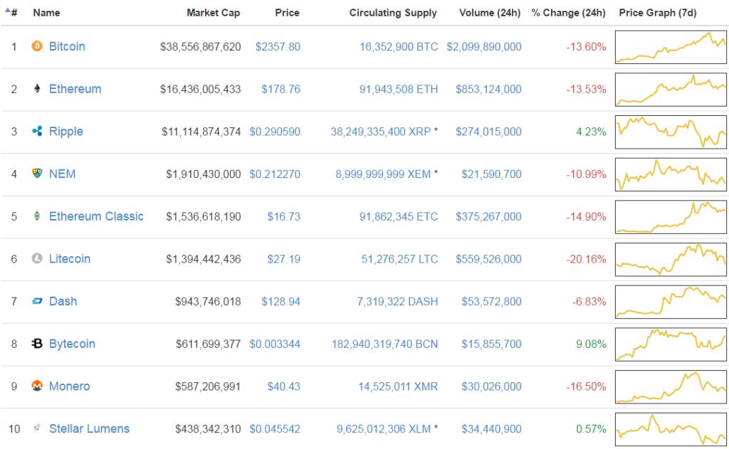 Mind a top 10 altcoin jelentősden esett tegnap