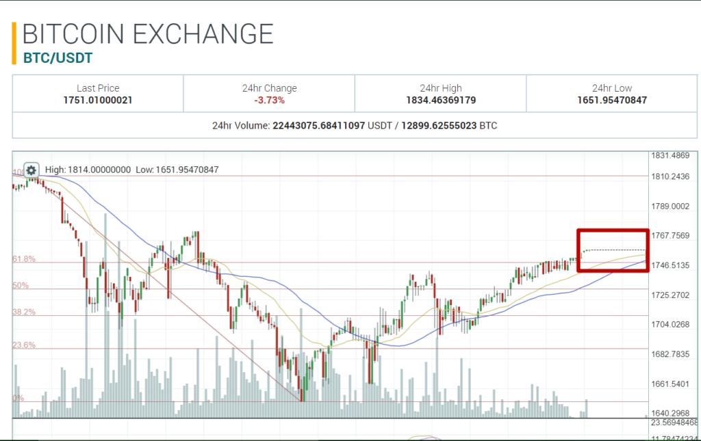Változatlan bitcoin árfolyam egy órán keresztül
