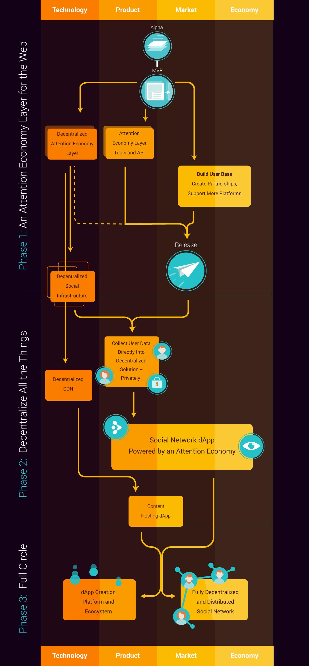Synereo decentralizált közösségi médiafelület