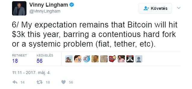 Vinny Lingham szerint is jöhet a 3000 dolláros bitcoin