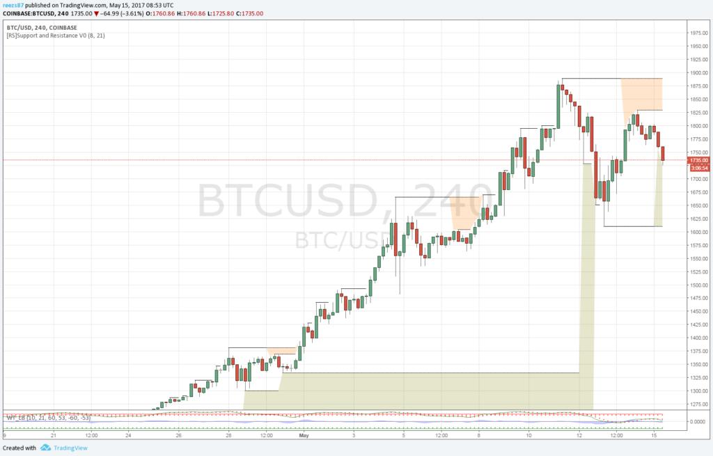 Megtörtént a korrekció a bitcoin piacán