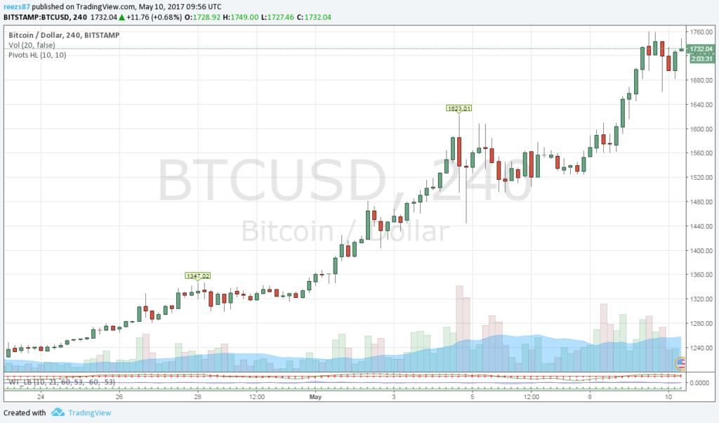 Újabb csúcsokat dönt a bitcoin