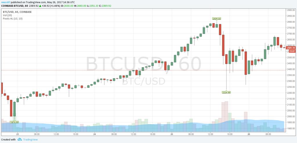 Korrekció a bitcoin piacon