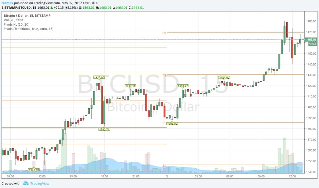 Rekord magas bitcoin árfolyam 448 óra alatt